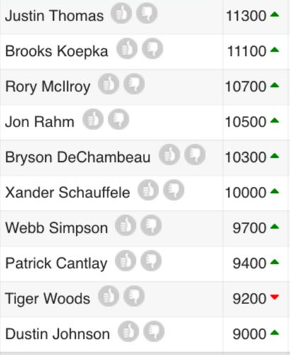 draftkings golf salaries